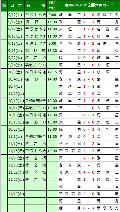 東海 ルーキー リーグ 2020